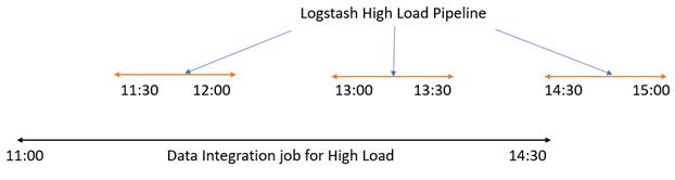 Logstash high load pipeline intervals
